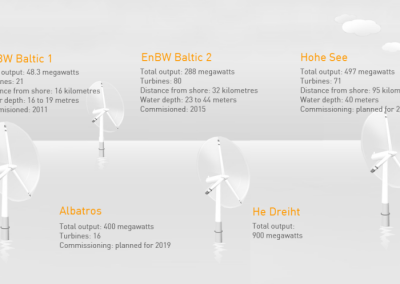 offshore-wind-farms-enbw_lightbox_1024